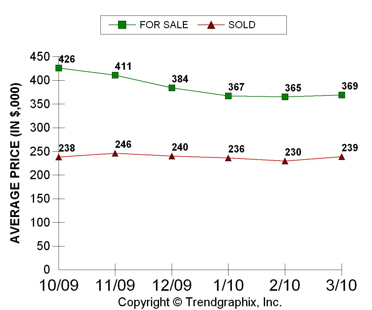 Ave Price For Sale vs Sold